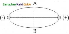 Samacheer Kalvi 12th Physics Guide Chapter 1 Electrostatics 127
