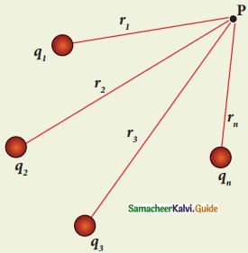 Samacheer Kalvi 12th Physics Guide Chapter 1 Electrostatics 133