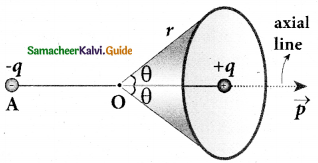 Samacheer Kalvi 12th Physics Guide Chapter 1 Electrostatics 135