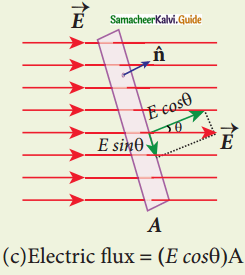 Samacheer Kalvi 12th Physics Guide Chapter 1 Electrostatics 141