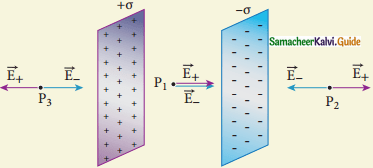 Samacheer Kalvi 12th Physics Guide Chapter 1 Electrostatics 142