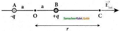 Samacheer Kalvi 12th Physics Guide Chapter 1 Electrostatics 21