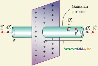 Samacheer Kalvi 12th Physics Guide Chapter 1 Electrostatics 39