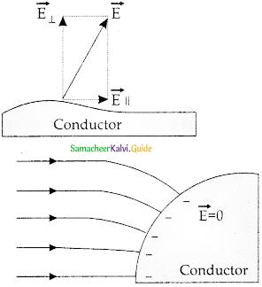 Samacheer Kalvi 12th Physics Guide Chapter 1 Electrostatics 47