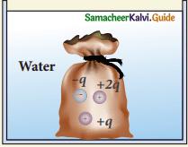 Samacheer Kalvi 12th Physics Guide Chapter 1 Electrostatics 5