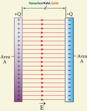 Samacheer Kalvi 12th Physics Guide Chapter 1 Electrostatics 52