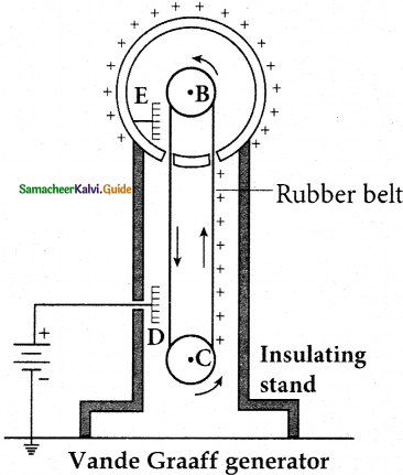 Samacheer Kalvi 12th Physics Guide Chapter 1 Electrostatics 61