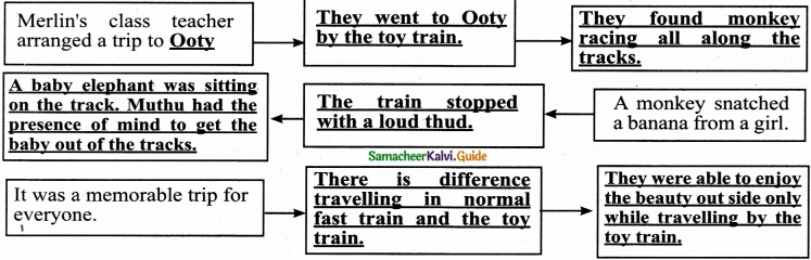 Samacheer Kalvi 6th English Guide Term 2 Prose Chapter 2 Trip to Ooty 6