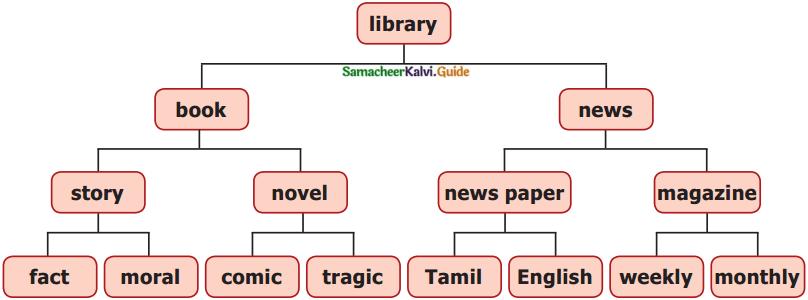 Samacheer Kalvi 7th English Guide Play Chapter 1 Jane Eyre 3