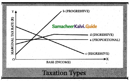 Samacheer Kalvi 7th Social Science Guide Economics Term 3 Chapter 1 Tax and its Importance 1