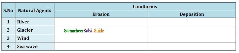 Samacheer Kalvi 7th Social Science Guide Geography Term 1 Chapter 2 Landforms 1