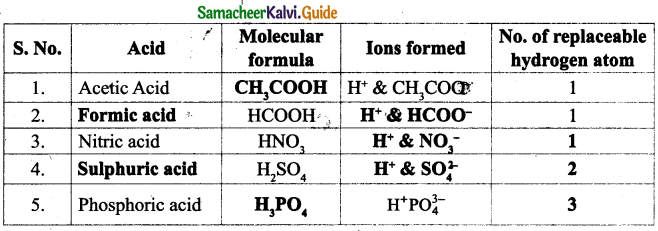 Samacheer Kalvi 9th Science Guide Chapter 14 Acids, Bases and Salts 16
