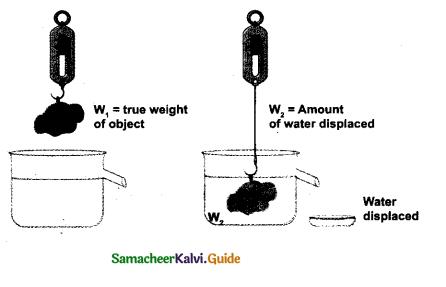 Samacheer Kalvi 9th Science Guide Chapter 3 Fluids 11