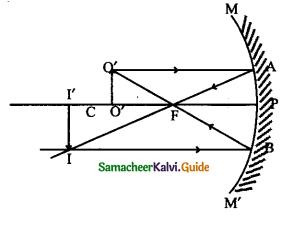 Samacheer Kalvi 9th Science Guide Chapter 6 Light 2