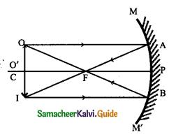 Samacheer Kalvi 9th Science Guide Chapter 6 Light 21