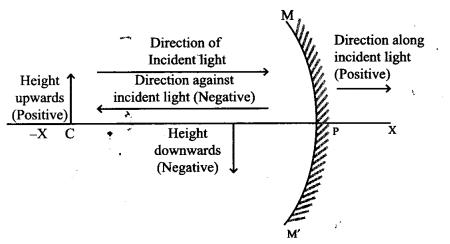 Samacheer Kalvi 9th Science Guide Chapter 6 Light 23