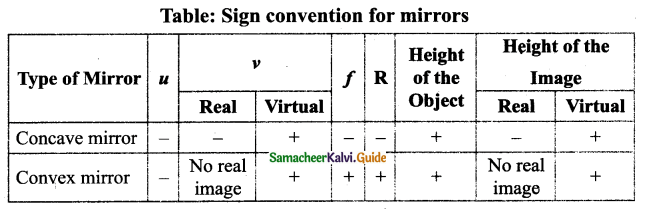 Samacheer Kalvi 9th Science Guide Chapter 6 Light 24