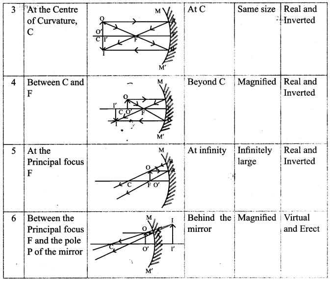 Samacheer Kalvi 9th Science Guide Chapter 6 Light 30