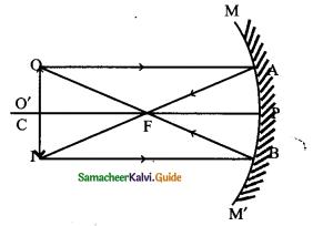 Samacheer Kalvi 9th Science Guide Chapter 6 Light 4
