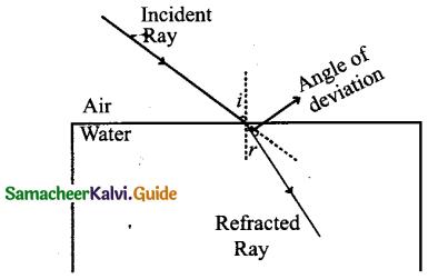 Samacheer Kalvi 9th Science Guide Chapter 6 Light 7