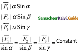 Samacheer Kalvi 11th Physics Guide Chapter 3 Laws of Motion 11