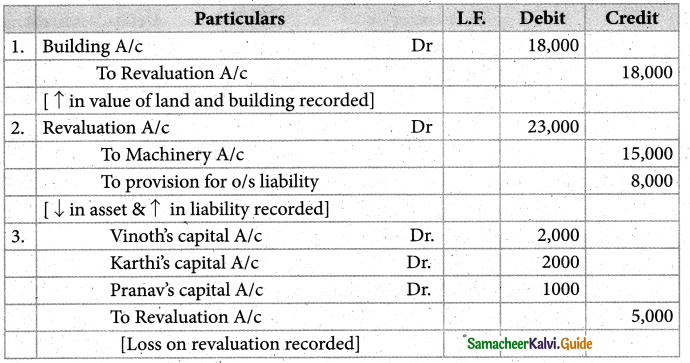 Samacheer Kalvi 12th Accountancy Guide Chapter 6 Retirement and Death of a Partner 11