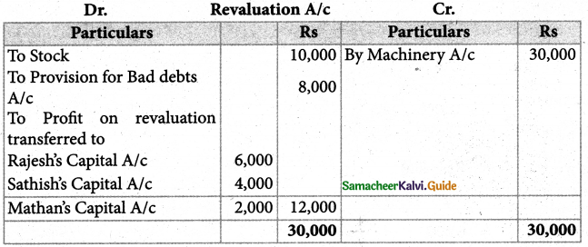 Samacheer Kalvi 12th Accountancy Guide Chapter 6 Retirement and Death of a Partner 39