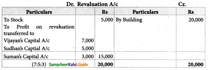 Samacheer Kalvi 12th Accountancy Guide Chapter 6 Retirement and Death of a Partner 48