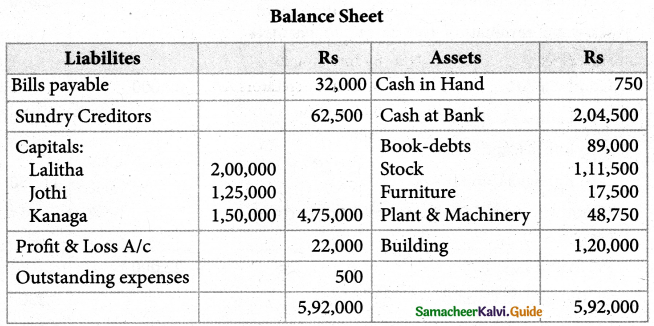 Samacheer Kalvi 12th Accountancy Guide Chapter 6 Retirement and Death of a Partner 67