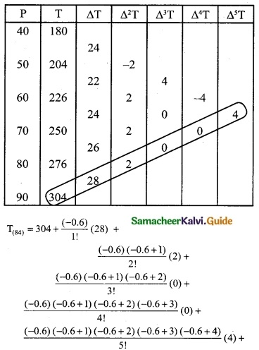 Samacheer Kalvi 12th Business Maths Guide Chapter 5 Numerical Methods Ex 5.2 15