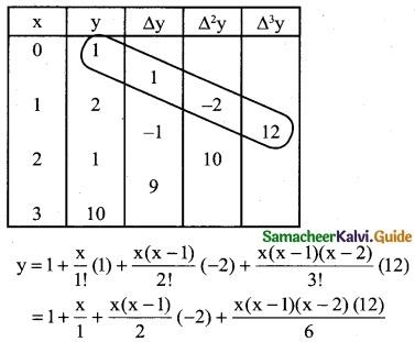 Samacheer Kalvi 12th Business Maths Guide Chapter 5 Numerical Methods Ex 5.2 6