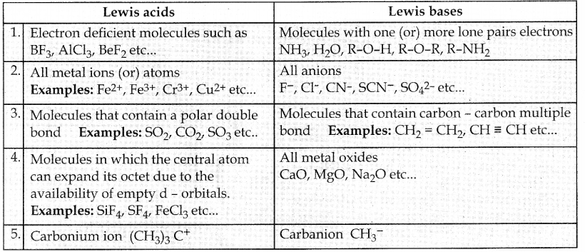 Samacheer Kalvi 12th Chemistry Guide Chapter 8 Ionic Equilibrium 78