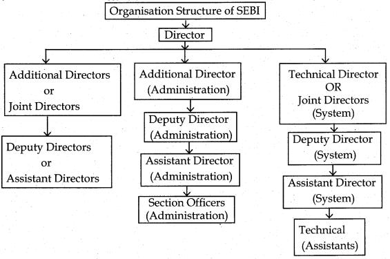 Samacheer Kalvi 12th Commerce Guide Chapter 8 Securities Exchange Board of India 2