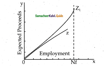 Samacheer Kalvi 12th Economics Guide Chapter 3 Theories of Employment and Income 2