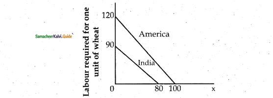 Samacheer Kalvi 12th Economics Guide Chapter 7 International Economics 1