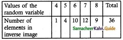Samacheer Kalvi 12th Maths Guide Chapter 11 Probability Distributions Ex 11.1 6