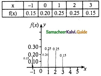 Samacheer Kalvi 12th Maths Guide Chapter 11 Probability Distributions Ex 11.2 19