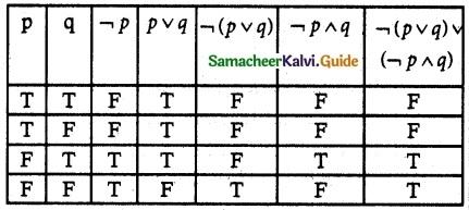 Samacheer Kalvi 12th Maths Guide Chapter 12 Discrete Mathematics Ex 12.2 14