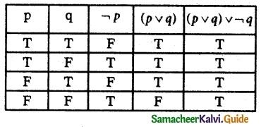 Samacheer Kalvi 12th Maths Guide Chapter 12 Discrete Mathematics Ex 12.2 3