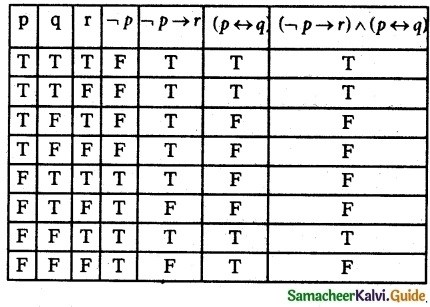 Samacheer Kalvi 12th Maths Guide Chapter 12 Discrete Mathematics Ex 12.2 4