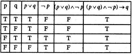 Samacheer Kalvi 12th Maths Guide Chapter 12 Discrete Mathematics Ex 12.2 6