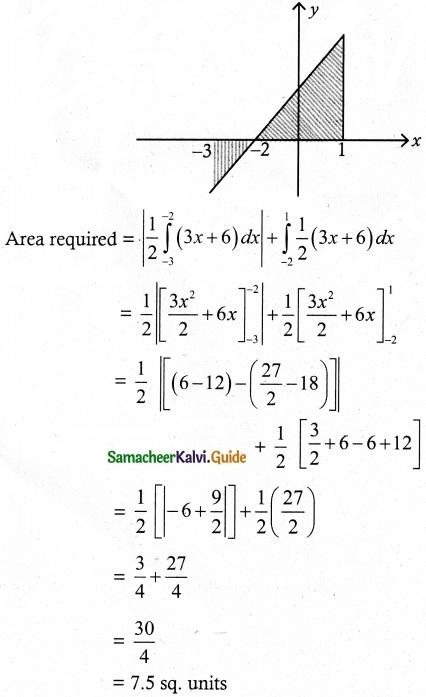 Samacheer Kalvi 12th Maths Guide Chapter 9 Applications of Integration Ex 9.8 1