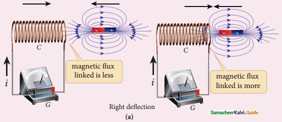 Samacheer Kalvi 12th Physics Guide Chapter 4 Electromagnetic Induction and Alternating Current 12