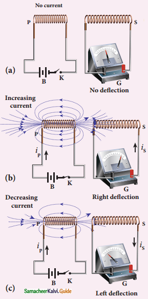 Samacheer Kalvi 12th Physics Guide Chapter 4 Electromagnetic Induction and Alternating Current 15