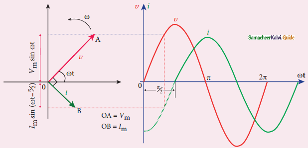 Samacheer Kalvi 12th Physics Guide Chapter 4 Electromagnetic Induction and Alternating Current 40