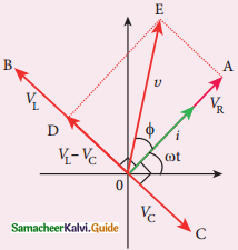Samacheer Kalvi 12th Physics Guide Chapter 4 Electromagnetic Induction and Alternating Current 42