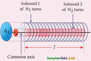Samacheer Kalvi 12th Physics Guide Chapter 4 Electromagnetic Induction and Alternating Current 74