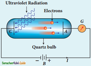 Samacheer Kalvi 12th Physics Guide Chapter 7 Dual Nature of Radiation and Matter 14