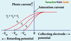Samacheer Kalvi 12th Physics Guide Chapter 7 Dual Nature of Radiation and Matter 16