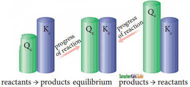 Samacheer Kalvi 11th Chemistry Guide Chapter 8 Physical and Chemical Equilibrium 5